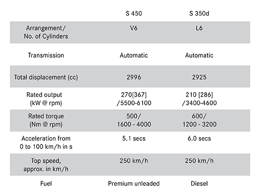 Technical Data for Mercedes S class
